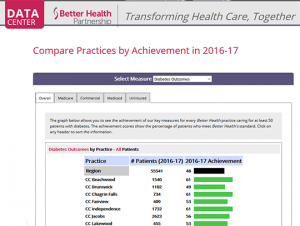 Better Health Partnership - Compare Practices in Ohio Report Card