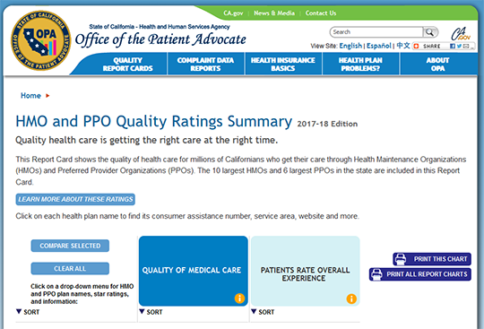 Health Care Report Card California