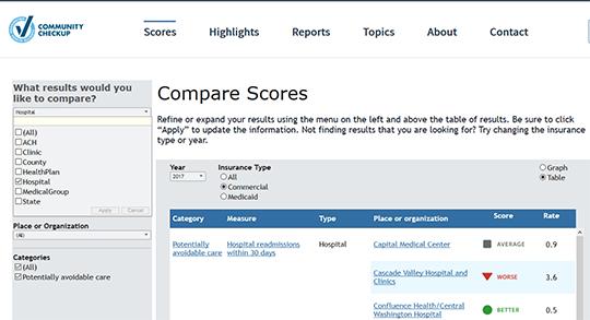 Washington Community Checkup Hospital Scores Report Card