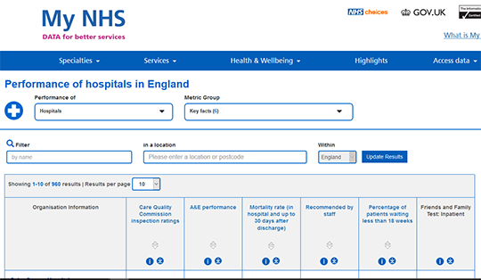 MyNHS Hospital report card
