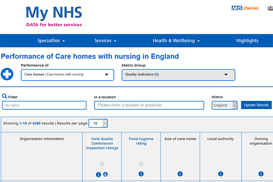 MyNHS Nursing home performance in England