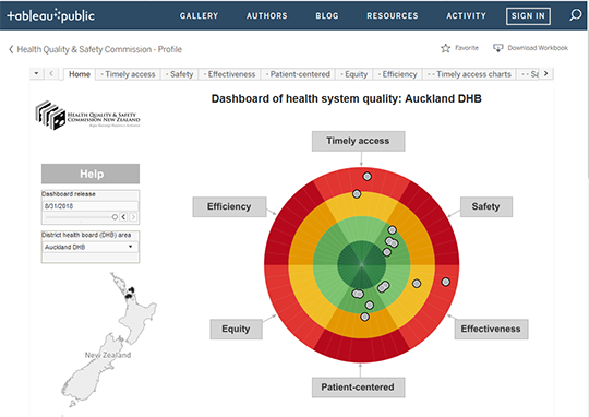 Dashboard of Health System Quality