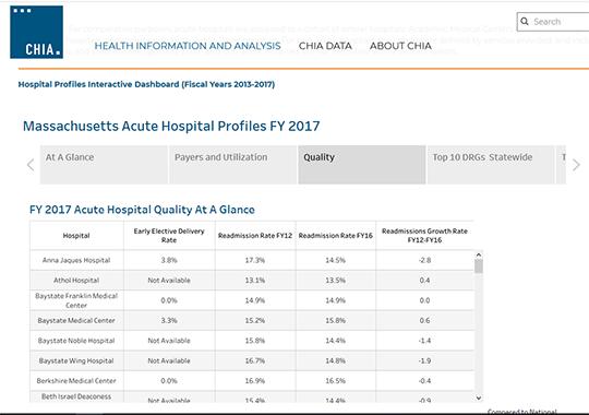 Massachussetts Hospital Profiles
