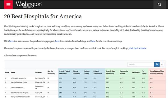 Washington Monthly Best Hospitals of America